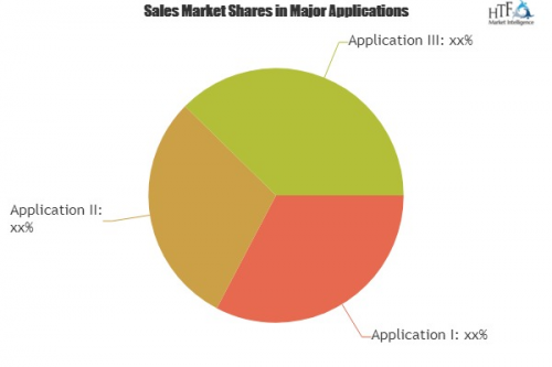 Lending And Payments Market Analysis By Trends Segment.'