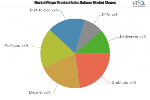 Meal Delivery Service Market To See Major Growth By 2025  Me'