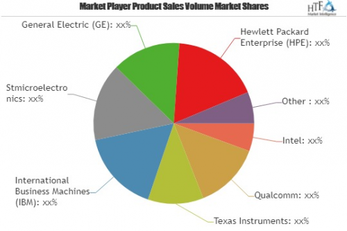 Internet of Things Technology Market to Growth at a CAGR of'