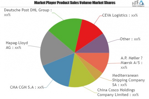 Cargo Shipping Market to Witness Massive Growth by 2023 CEVA'