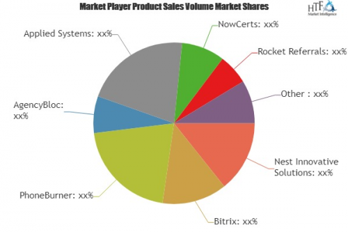 Insurance Brokerage Software Market'