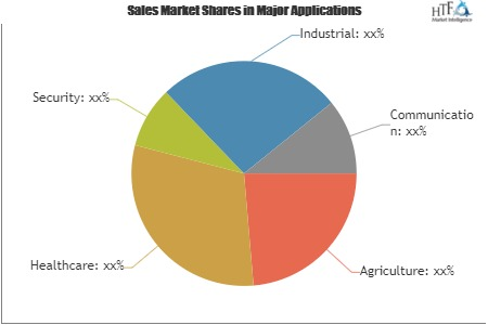 Data Acquisition (DAQ) Hardware Market'