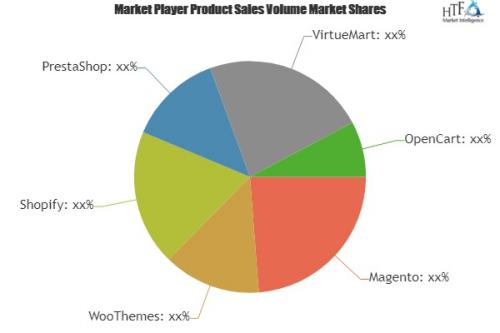 Retail E Commerce Software Market'