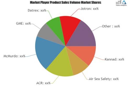 Ocean Signal Devices Market'