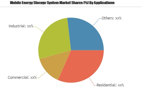 Mobile Energy Storage System Market to Observe Strong Growth'
