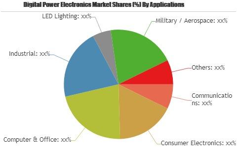 Digital Power Electronics Market to Witness Massive Growth'