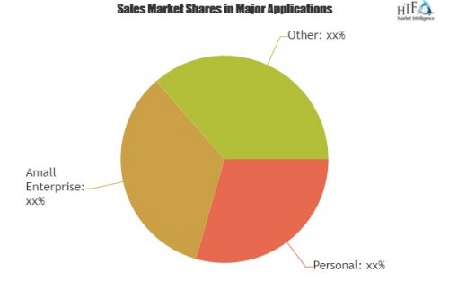 In Depth Future Innovations Personal Finance Software Market'