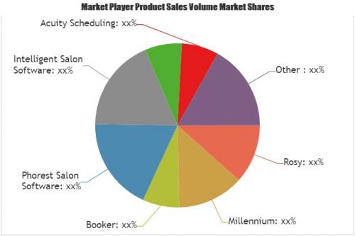 Salon Management Software Market'
