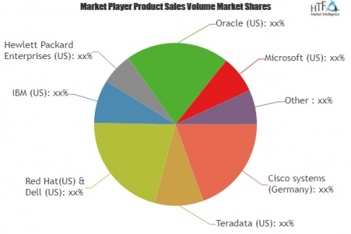 High Performance Data Analytics (HPDA) Market'