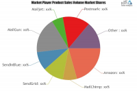 Transactional Email Software Market