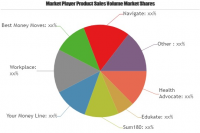 Financial Wellness Software Market to Witness Huge Growth by