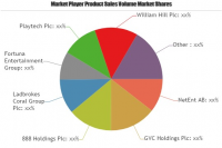 Online Gambling and Betting Market Insights & Develo