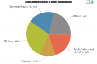Portable Radio Communication Equipment Market