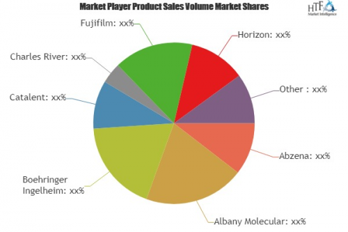 Contract Biomanufacturing Services Market'