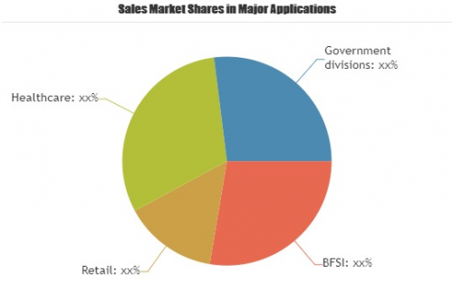 Payment Security Software Market'