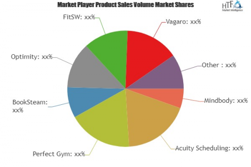 Fitness Software Market'