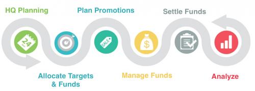 Trade Promotion Management Software Market'