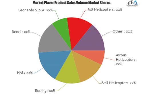 Attack Helicopters Market'