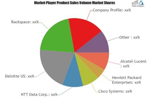 Cloud Managed Service Market'