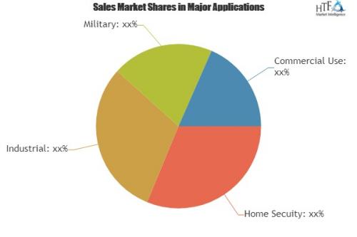 Unlock Micro Cameras Market Study by Key Business Segments '