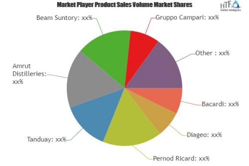 Rum Market A comprehensive study by Key Players Matusalem, M'