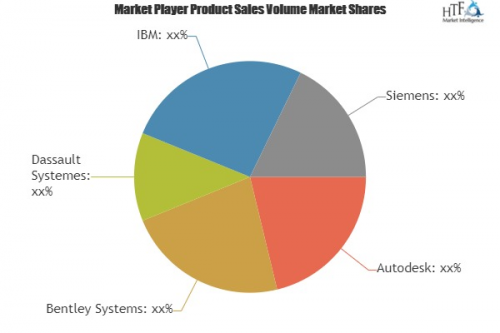 Engineering Design Software Market What Will Be The Growth I'