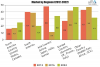Client Management Software Market May See a Big Move|