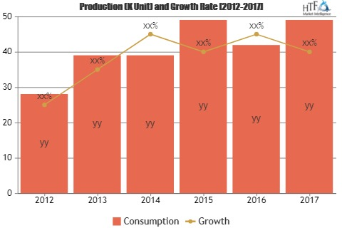 Commercial TVs Market Demand Forecast to 2025'