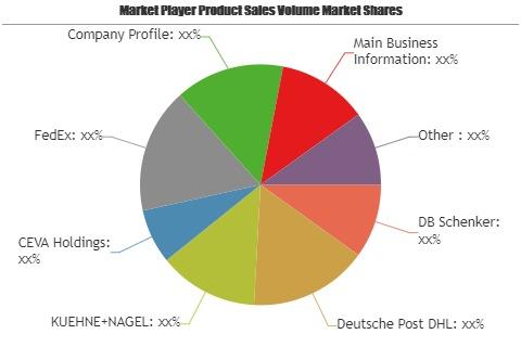 Healthcare Logistics Market Analysis Key Players DB Schenker'