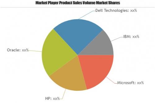 Software Publishers Market'
