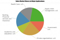 Cloud Services Market