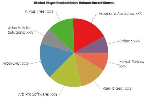 Arborist Software Market'