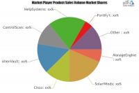 PCI Compliance Software Market
