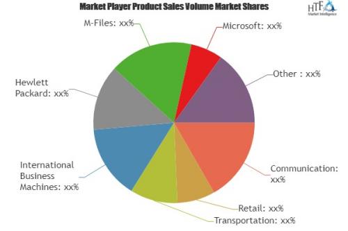 Enterprise Content Management (ECM) Market'