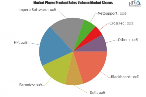 Classroom Management Systems Market'