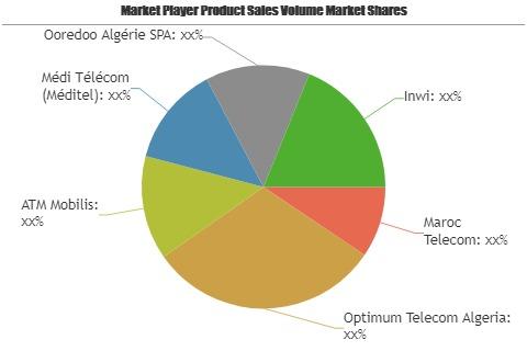 Telecom Towers Market'