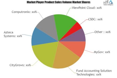 Permit Software Market'