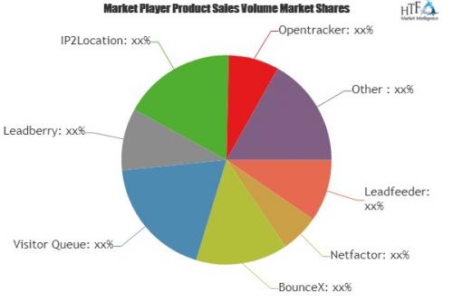 Visitor Identification Software Market'