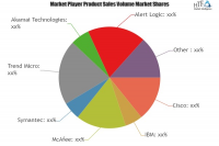 Cloud Security Solutions Market