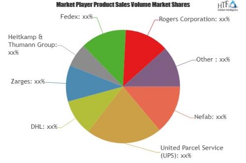 Battery Packaging Market'