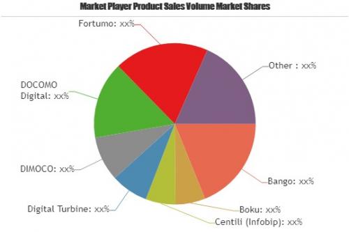 Direct Carrier Billing Market Key Business Opportunities In-'