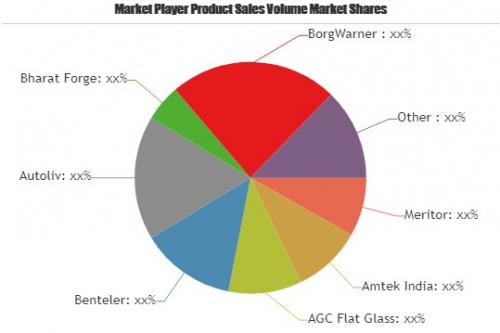 Automotive Component Outsourcing Market: Business Growth | A'
