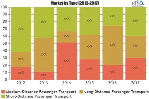 Rail Transportation Market to Witness Massive Growth by 2025'