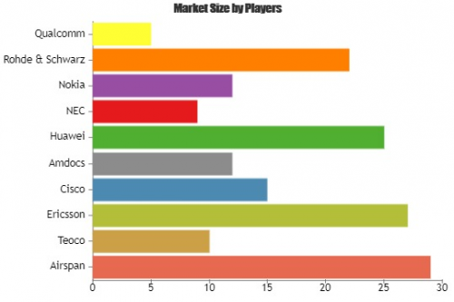 Self-organizing Networks Market Is Booming Worldwide by 2025'