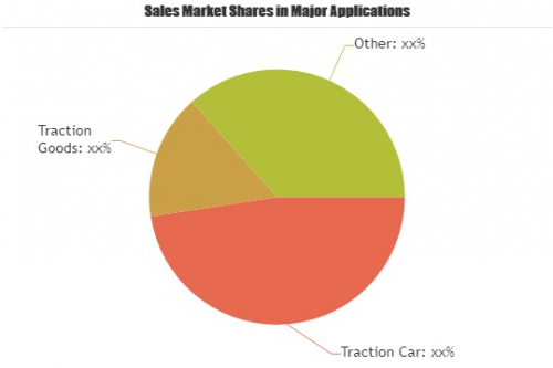 Towing Ropes Market Is Booming Worldwide by 2025'