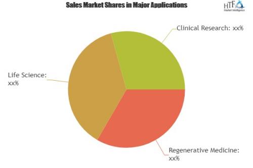 Biobanking Software Market Evolving Opportunities'
