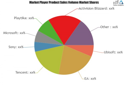 Artificial Intelligence in Video Games Market'