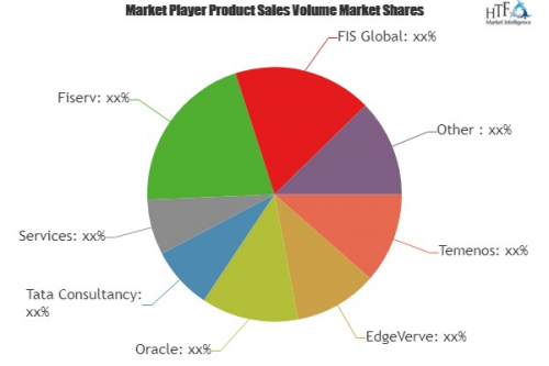 Retail Core Banking Systems Market'