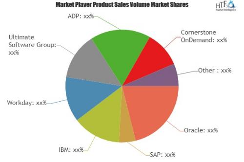 HCM Software Market'