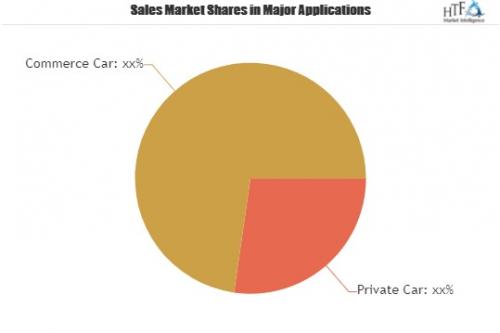 Connected Car Services Market'